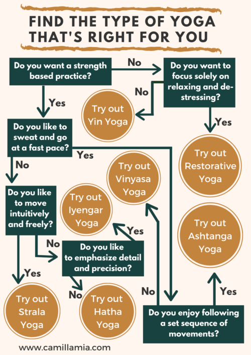 Infographic on how to find the type of yoga that's right for you. A yoga style flow chart to choose between vinyasa, hatha, strala, iyengar, ashtanga, restorative, yin yoga, and acroyoga.